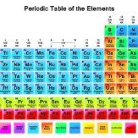 Periodic Table Thumbnail